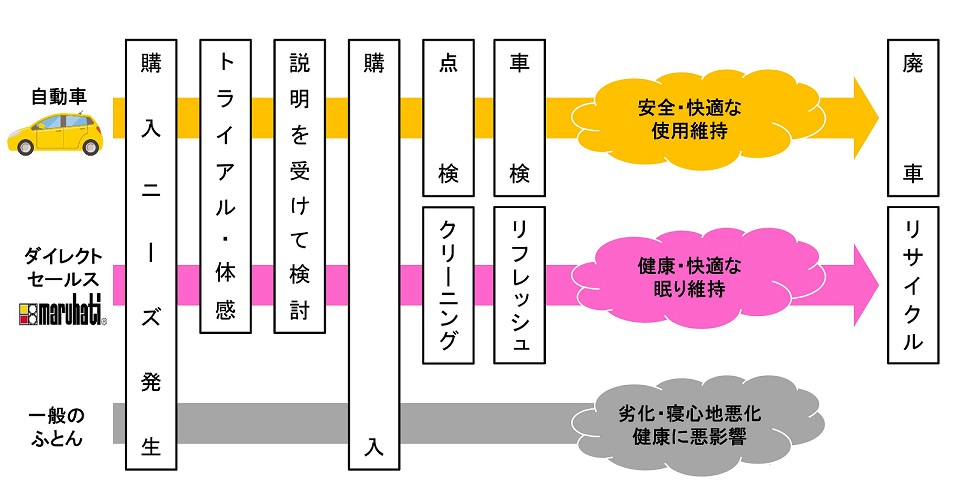 ダイレクトセールス説明図